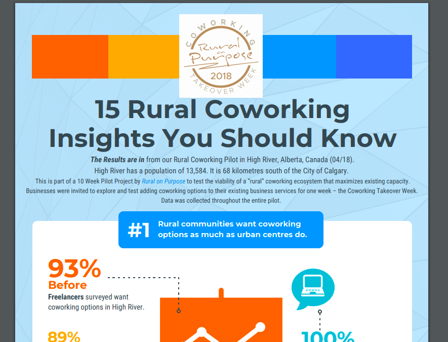 "Rural on Purpose ""Coworking Takeover Week™""  ""coworking Takeover challenge ™"""